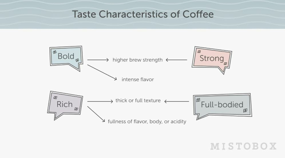 Taste characteristics of coffee