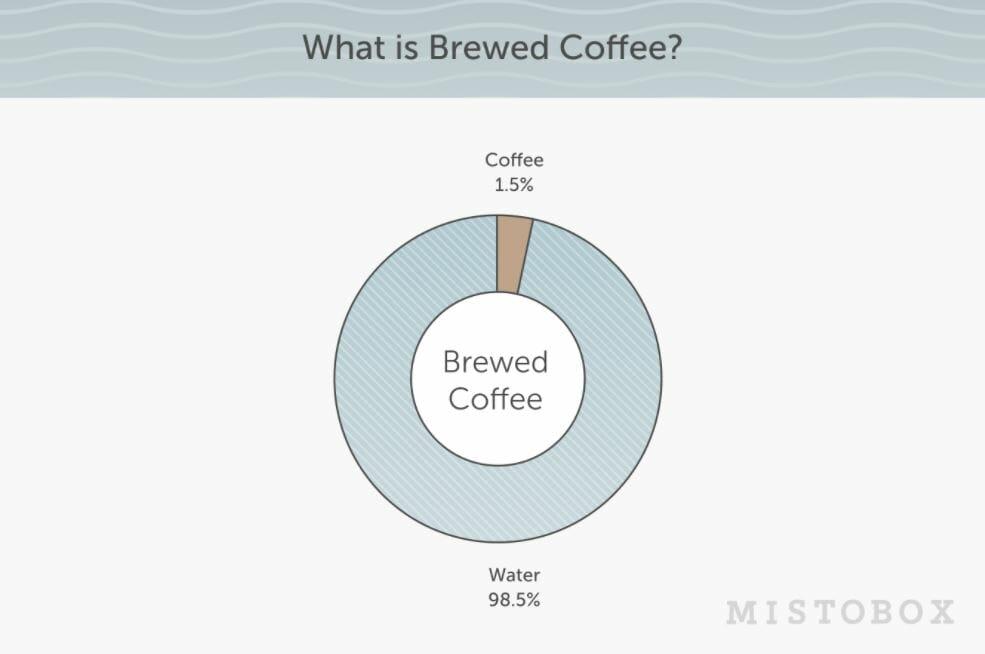 what is brewed coffee? Mistobox