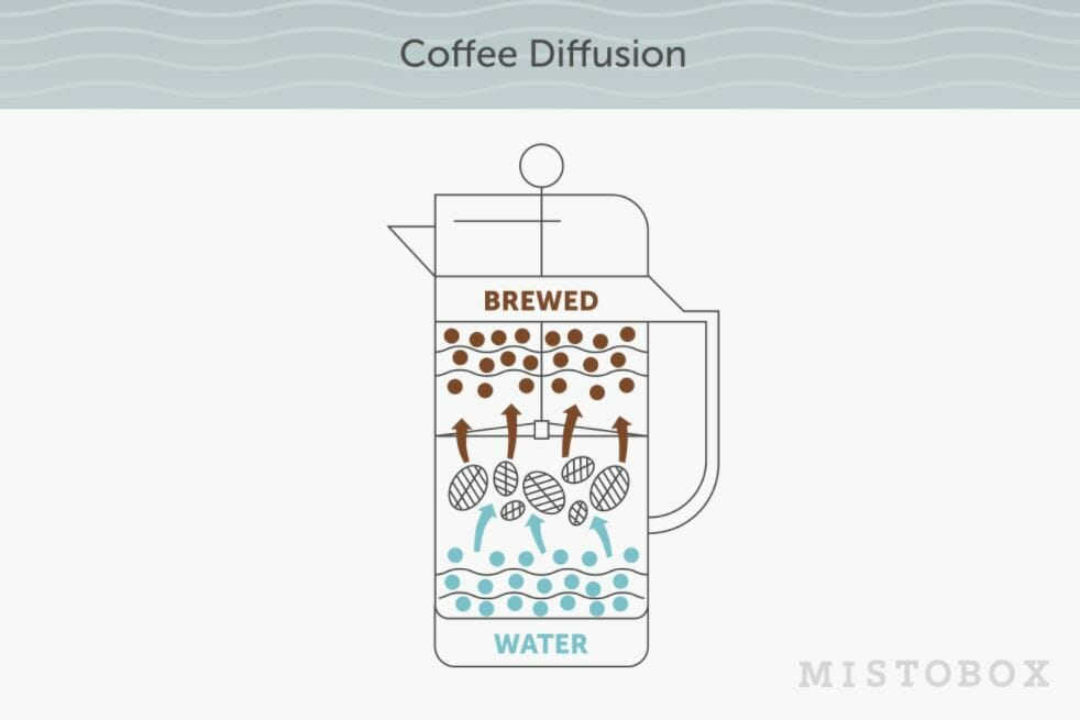 coffee brewing osmosis process wetting your coffee grounds