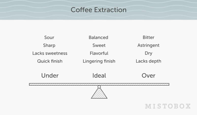 coffee extraction illustration mistobox