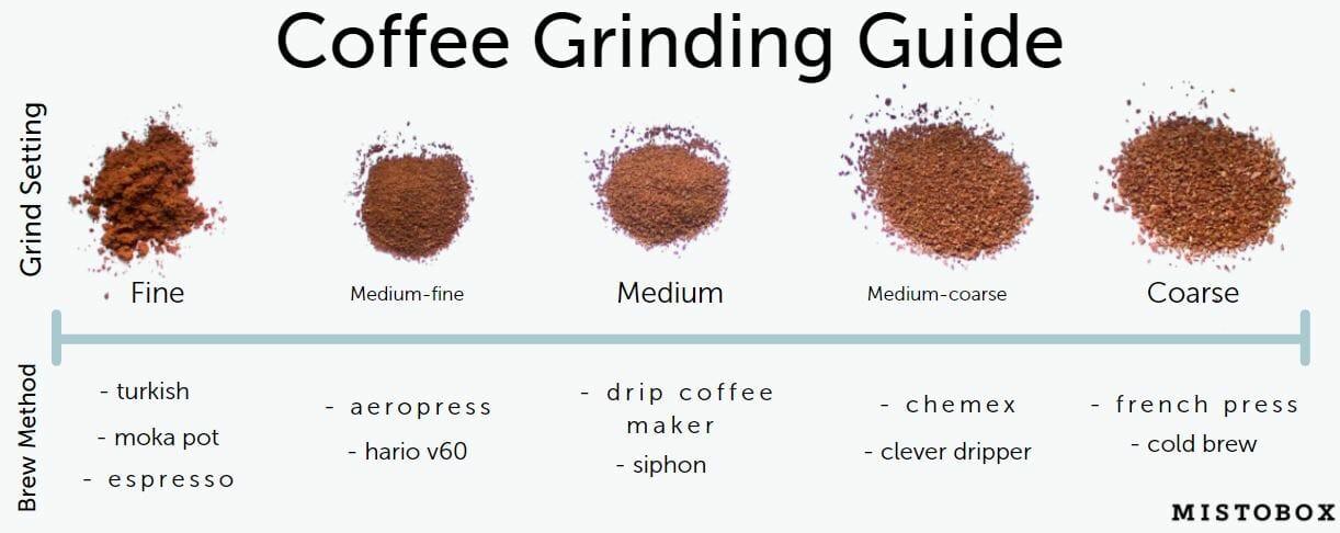 coffee grinding guide