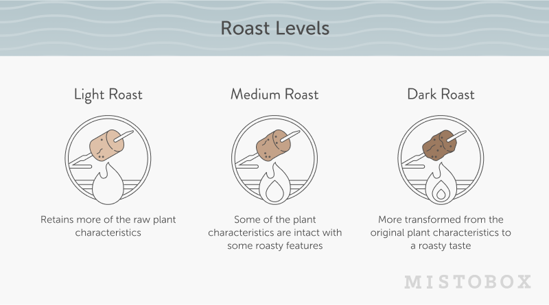Light medium dark roast coffee