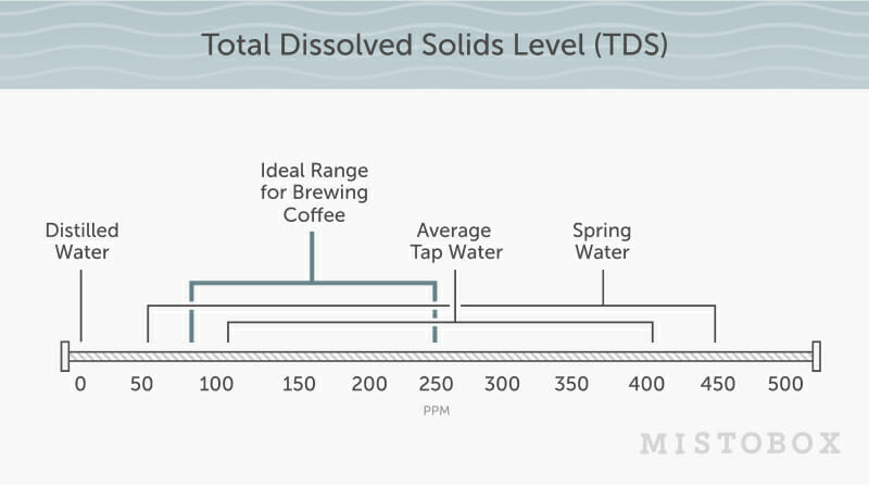 Best Water to Brew Coffee Chart