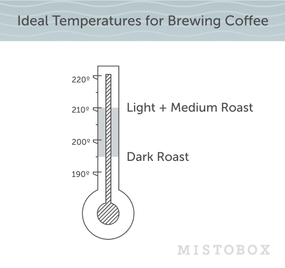 Ideal temperature for brewing coffee chart
