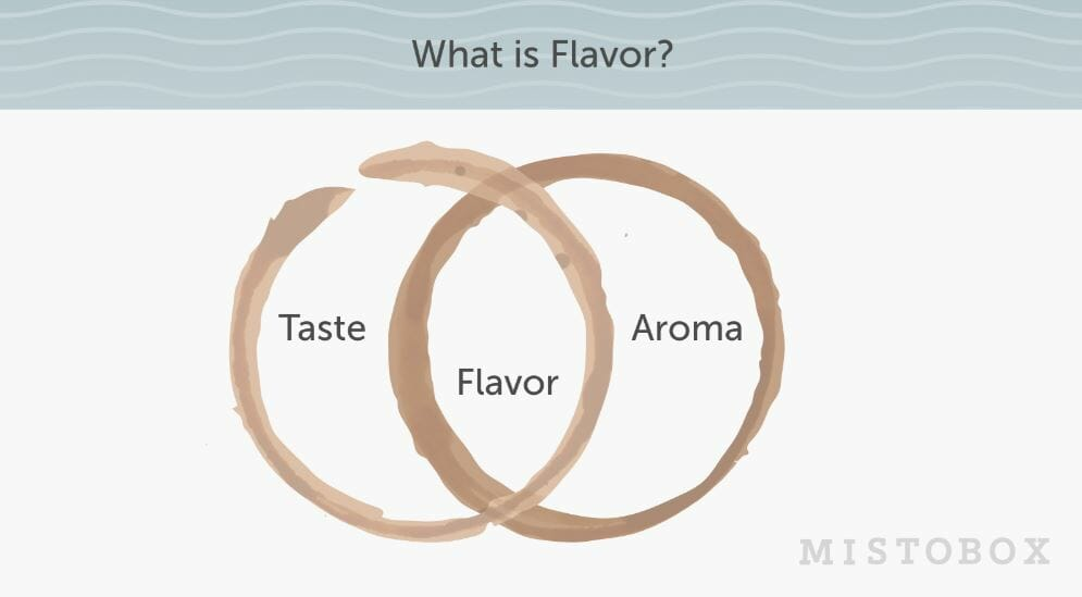 What is coffee flavor