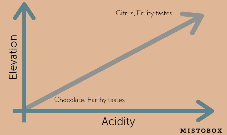 Coffee Elevation Acidity Graph