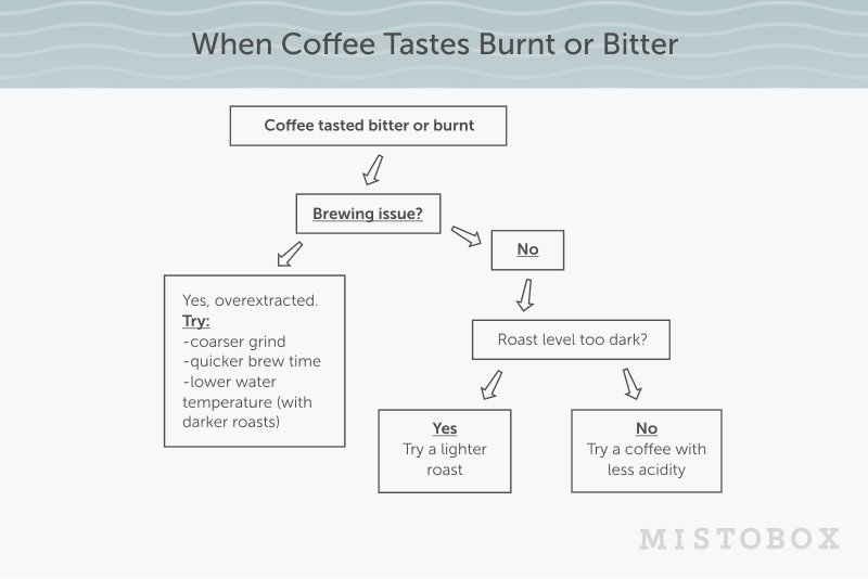 Graph to help coffee that tastes burnt or bitter