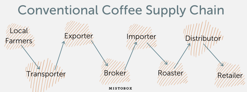 The typical supply chain of conventionally traded coffee.