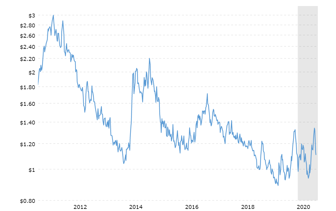 Commodity market prices for coffee in the last 10 years. Source: Macrotrends